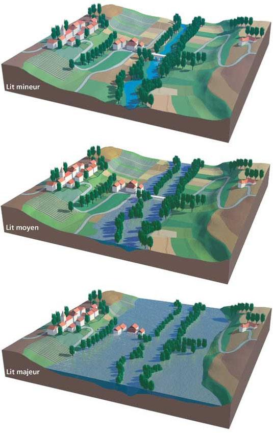 Lorsque des habitations sont construites dans le lit majeur d'un cours d'eau, elle sont inondées, en moyenne une fois tous les 30 ans. Source: http://www.nord.equipement-agriculture.gouv.fr/connaitre-les-phenomenes-a2281.html