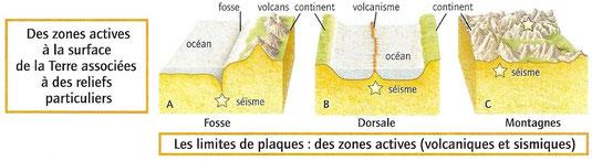 Schémas des 3 types de frontières de plaques. Sources: BELIN, SVT, 2008.