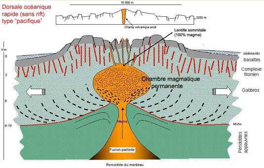 Structure externe de la terre et mouvements des plaques for Chambre magmatique