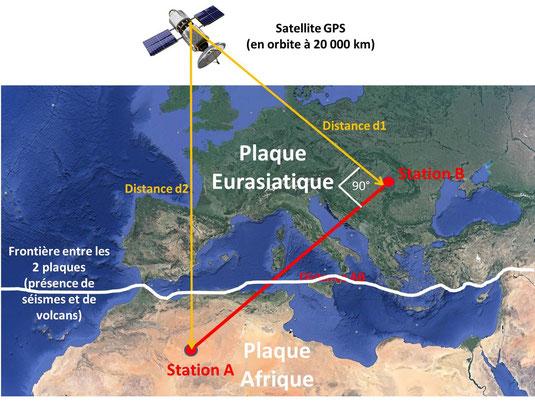 Schéma du principe du fonctionnement du GPS. Sources: M. Clerc