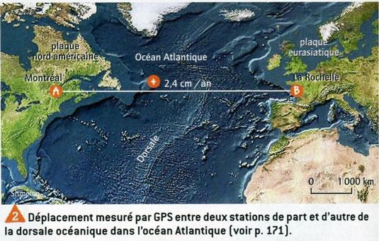 Mouvement de divergence de 2,4 cm/an entre les plaques Amérique du Nord et Eurasiatique. SOurces: Belin, SVT, 2009.