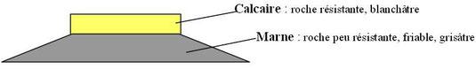 Le calcaire, résistant, protège la marne comme un parapluie. Et la marne, plus friable, est érodée en pente douce sous l'effet de l'érosion (pluie, neige...).