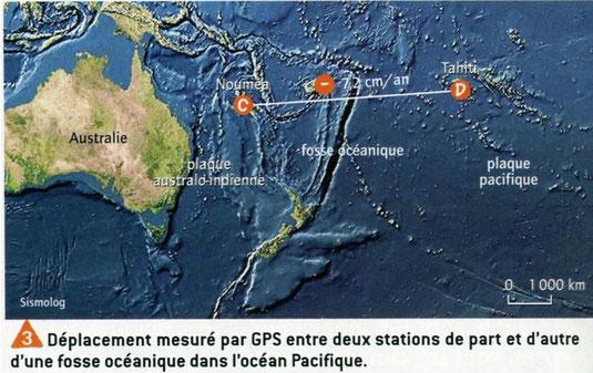 Mouvements de convergence enregistrés entre les plaques Australo-Indienne et Pacifique. Sources: Belin, SVT, 2009.