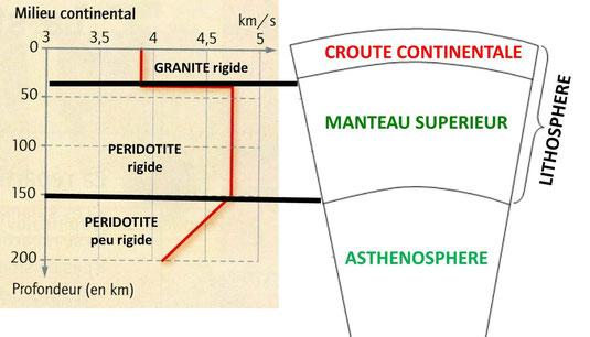 Schéma interprétatif des variations de la vitesse des ondes sismiques à l'intérieur de la Terre, en milieu continental. Sources: M. Clerc.