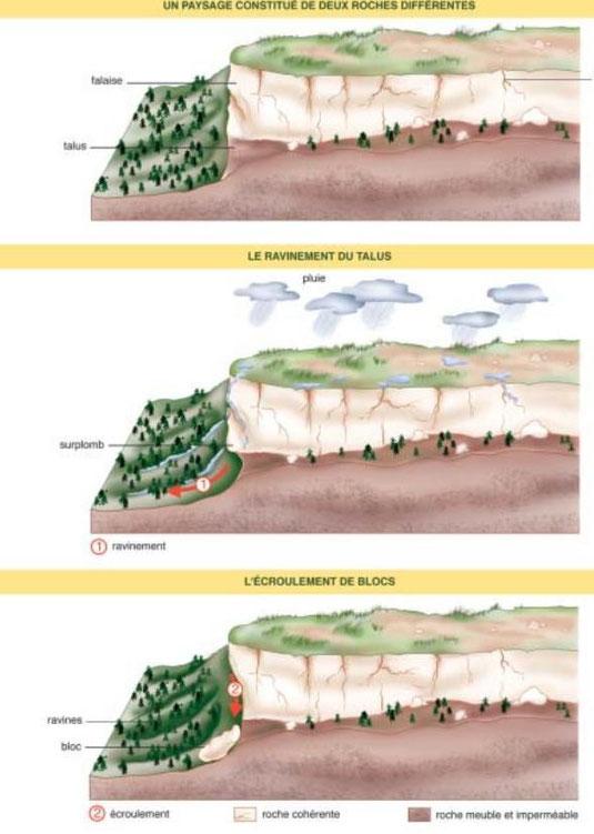 Schéma-bilan de l'action de l'eau sur le paysage.