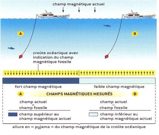 Comprendre la mesure du champ magnétique des roches.