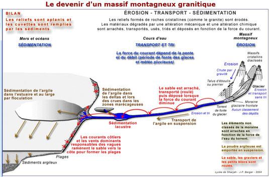 Devenir des sédiments issus de l'érosion des reliefs terrestres. Source: http://www.jpb-imagine.com/Sharjah/5/5d1apaysage/doc5d1a/triphotos.html