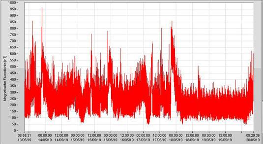Magnetische Wechselfelder an einem Büroarbeitsplatz während einer 7 Tage Aufzeichnung. Im letzten Drittel liegt das Wochenende.