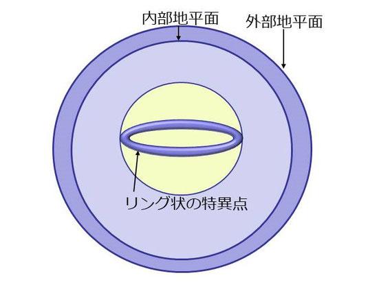 角運動量が増えていくと外側と内側の地平面が接近する