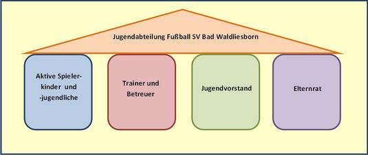 Organisation Jugendabteilung SV Bad Waldliesborn