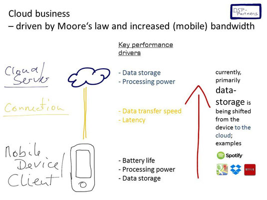 Cloud-business - driven by Moore's law and increasing bandwidth