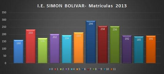 I.E. SIMON BOLIVAR