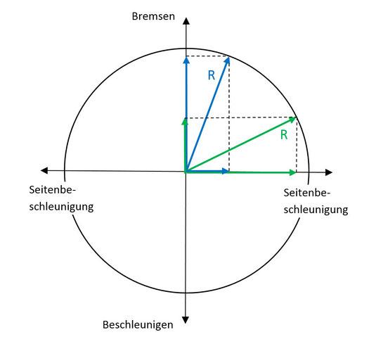 Haftreibungszahl in Kurven beim Bremsen bzw. Beschleunigen (Kammscher Kreis)