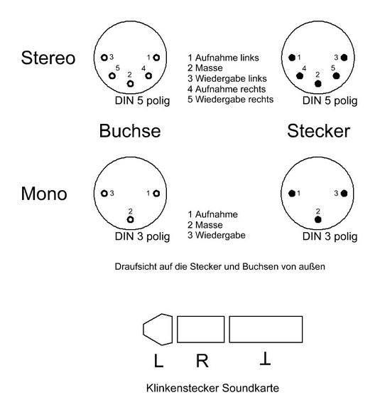 Anschlussbelegungen von 3- und 5-poligen DIN-Steckern sowie Klinkenstecker
