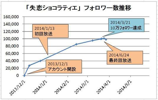 「失恋ショコラティエ」フォロワー数推移のグラフ