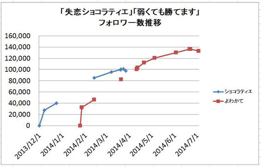 「失恋ショコラティエ」弱くても勝てます」フォロワー数推移のグラフ