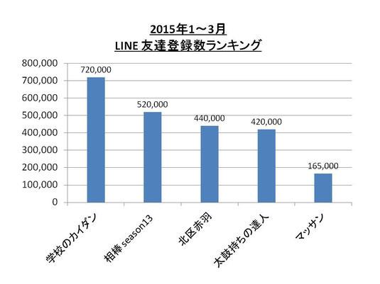 2015年1‐3月 ソーシャルエンタメ的ドラマランキング (LINE)