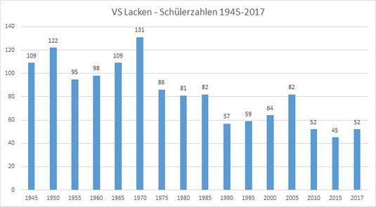 VS Lacken – Schülerzahlen 1945-2017