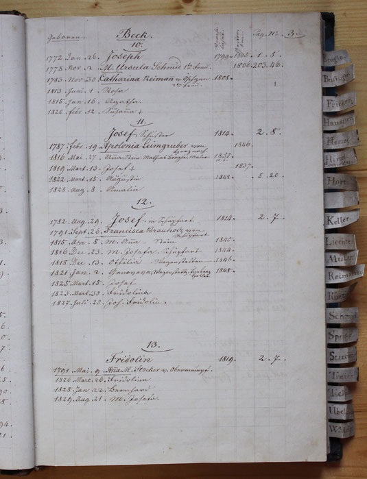 Original-Familienbuch von 1846: Seite 3