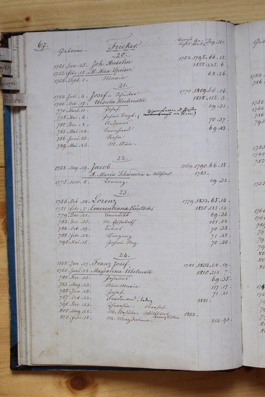 Original-Familienbuch von 1846: Seite 67