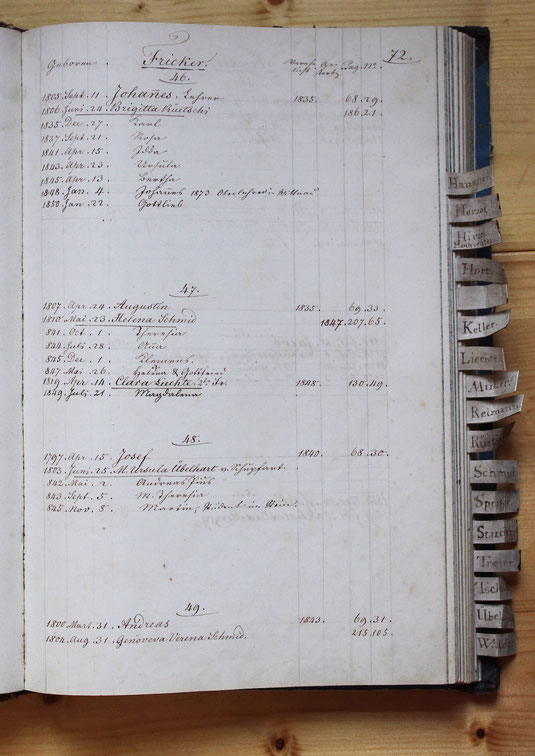 Original-Familienbuch von 1846: Seite 72