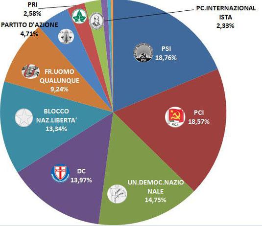 grafico di Giovanni Scorzafave