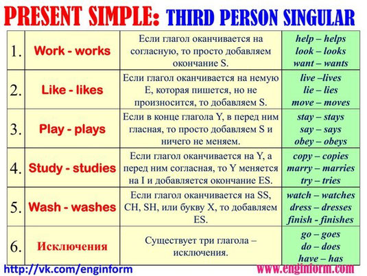 Английский язык Грамматика Глагол Условные предложения