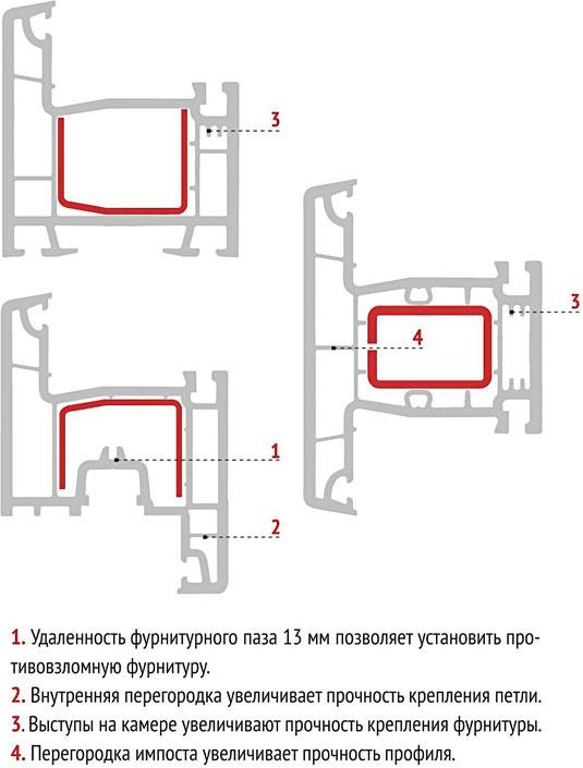 Устройство 3х камерного ПВХ профиля