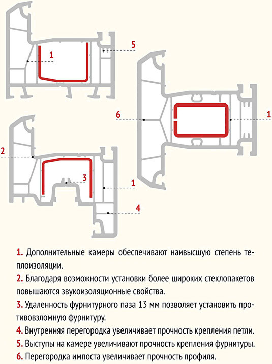 Устройство 5ти камерного ПВХ профиля