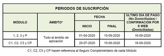 """Tabla Periodos de Suscripción. - Haz """"clic"""" en la imagen para ampliar."""
