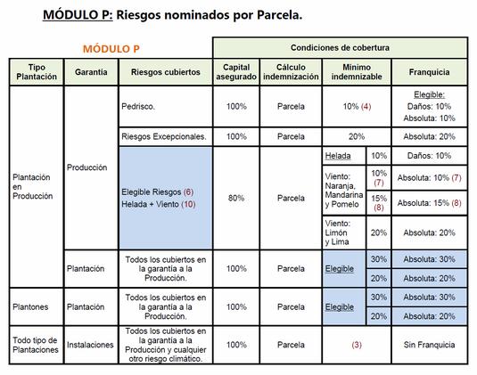 """MÓDULO P: Riesgos nominados por Parcela. - Haz """"clic"""" en la imagen para ampliar."""