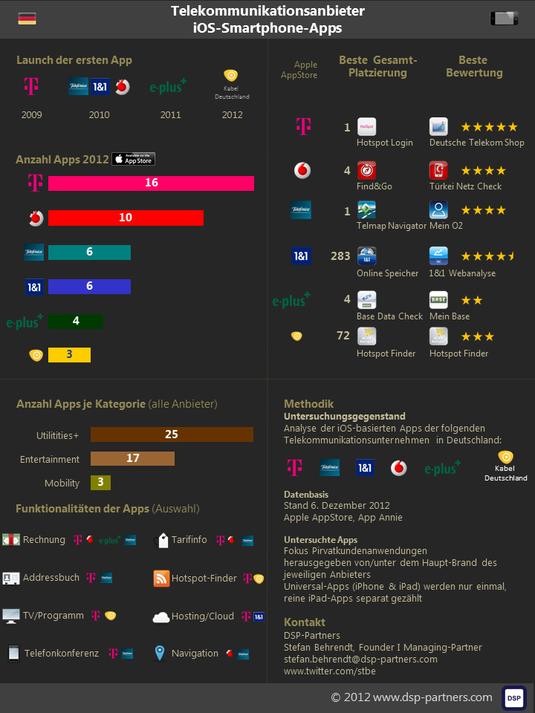 Infografik: Telcos und ihre iOS-Apps