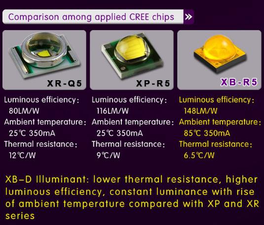 Technischer Fortschritt CREE LED