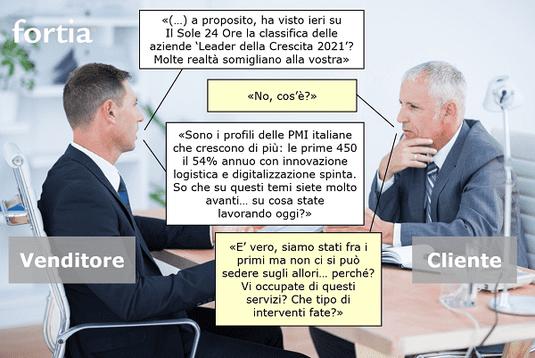 FortiaPulse stimoli quotidiani ad argomenti di vendita basati su notizie e insights ultrafreschi.