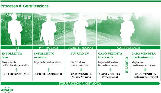 Ecco lo schema del percorso formativo per la vendita in Folletto.