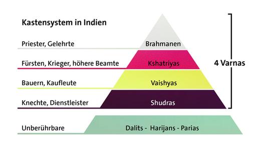 Kastensystem Hinduismus, Indien - Quelle: