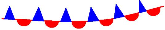 Simbologia de uma frente estacionária.