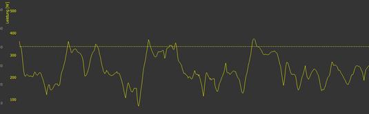 Im Screenshot sieht man, dass ich bei meinen drei Führungen unterhalb der mir gesteckten Grenze von 350 Watt geblieben bin. (Referenzlinie 350Watt, geglättet auf 12sek)