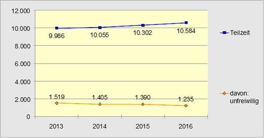 Entwicklung der Teilzeitarbeit 2013 bis 2016