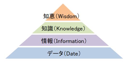 DIKWモデルの図