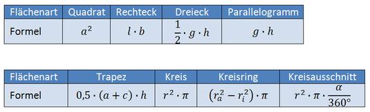 Flächenberechnung - math-phy