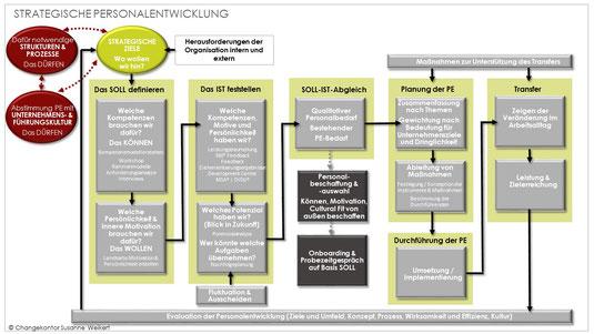 Schritte eines strategischen Personalentwicklungsprozesses