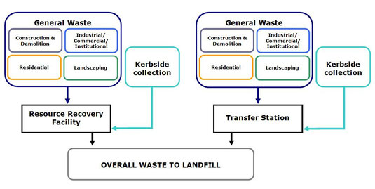Example of a wasteflow diagram
