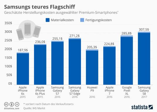 Samsung Smartphone Modelle, Herstellungskosten Samsung Smartphone