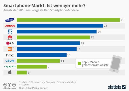 Samsung Galaxy, Smartphone Modelle 2016, Samsung Smartphone Modelle
