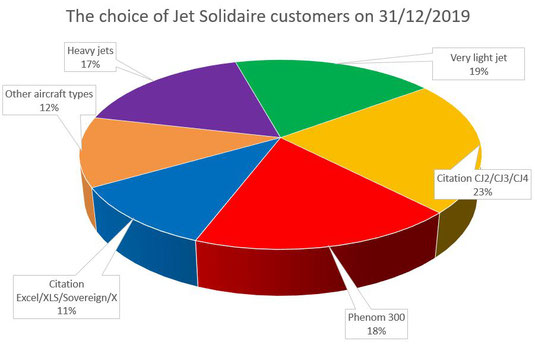 The choice of Jet Solidaire customers on 31/12/2017