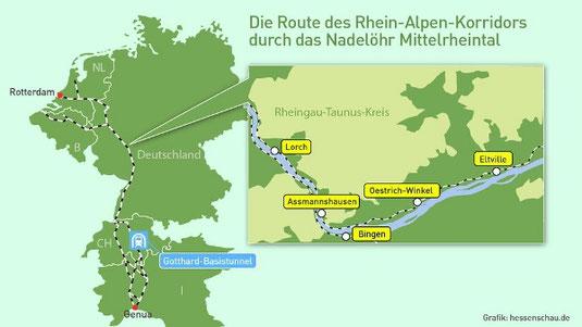 Ici le corridor nord-sud, reliant les ports de Rotterdam et Anvers à celui de Gênes en Italie. Il traverse la vallée du Rhin (la traversée sera améliorée grâce au tunnel de Westerwald-Taunus) et les Alpes (avec le tunnel de Saint Ghotard en Suisse).