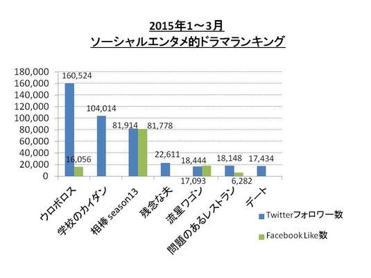 2015年1‐3月 ソーシャルエンタメ的ドラマランキング (Twitter/Facebook)