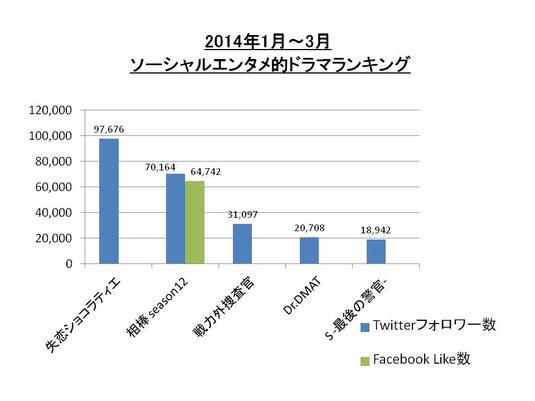 2014年1‐3月 ソーシャルエンタメ的ドラマランキング