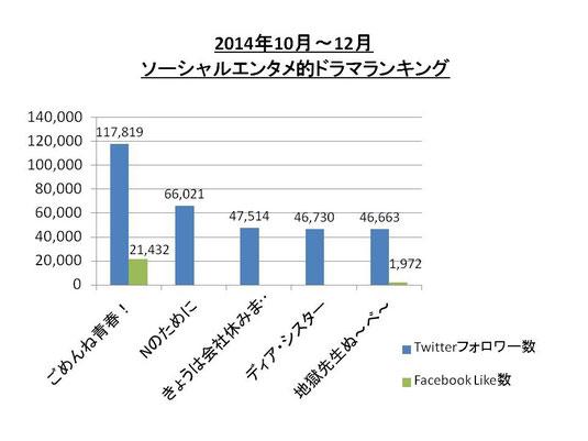 2014年10‐12月 ソーシャルエンタメ的ドラマランキング